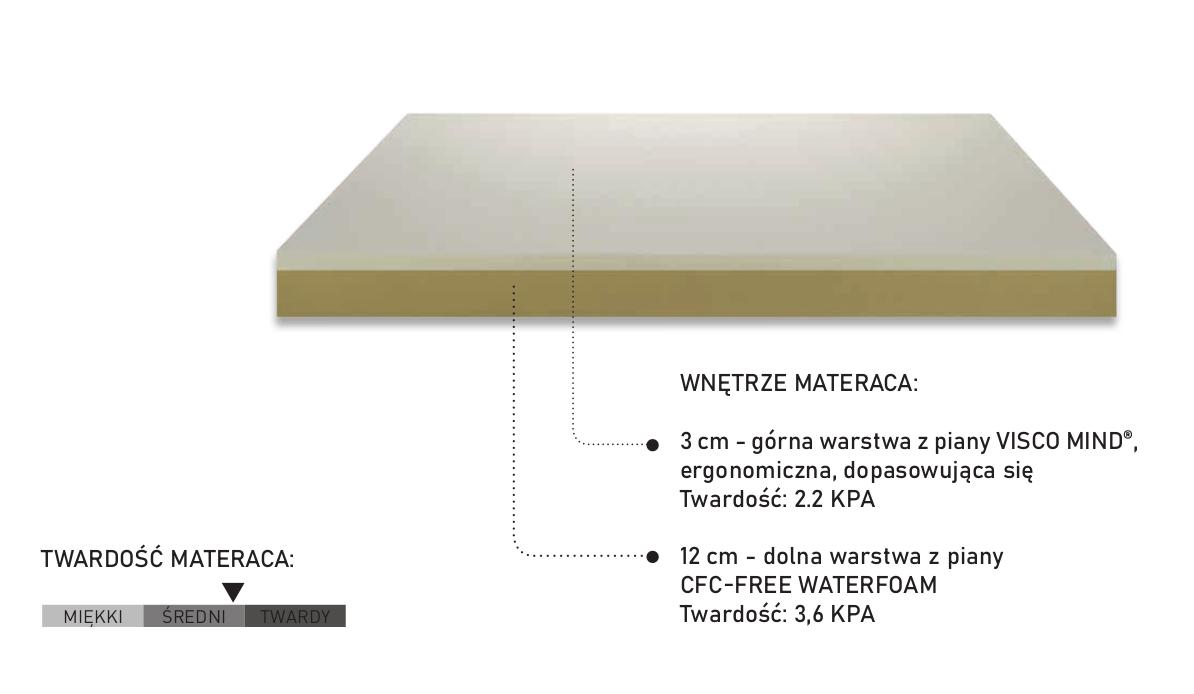 Materac termoelastyczny NEW MEMORY 2.0 PerDormire