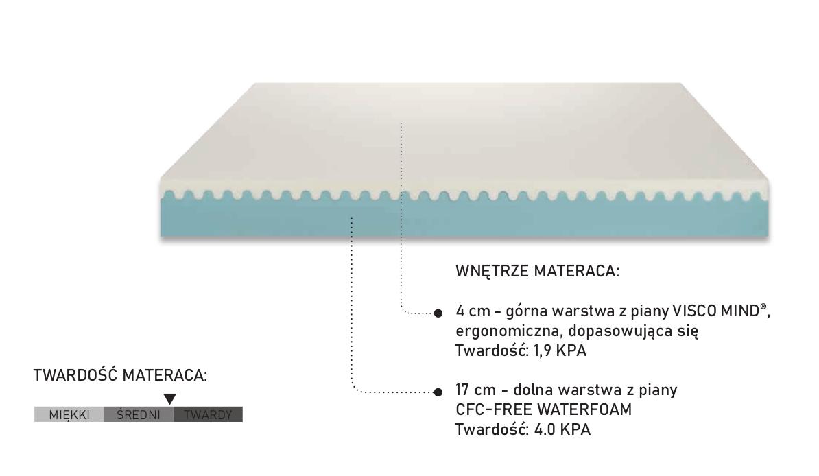 Materac termoelastyczny Rinfresco PerDormire