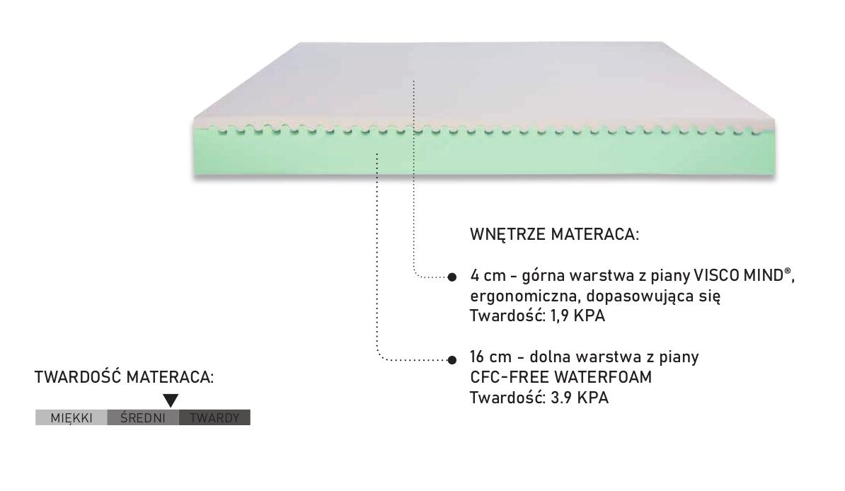 Materac termoelastyczny Aiir San PerDormir