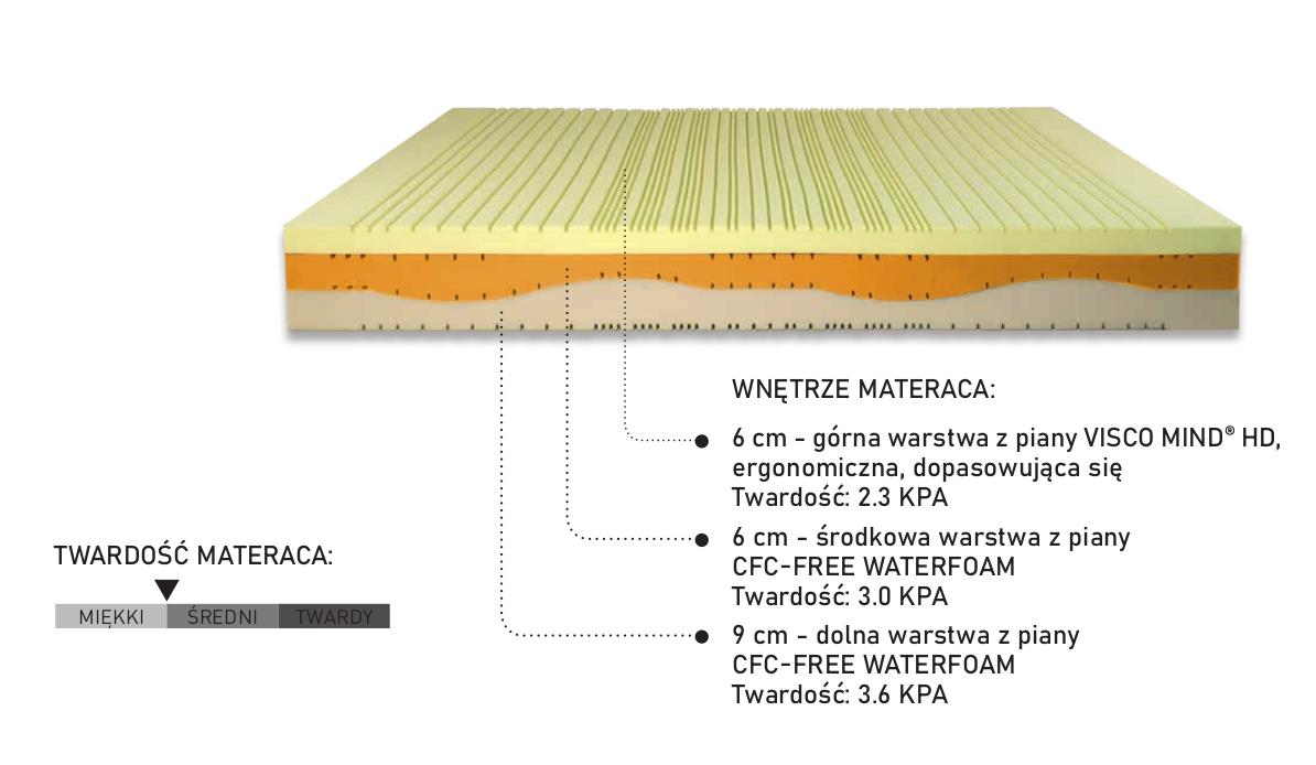 Materac termoelastyczny Medical Form HD 3.5 PerDormire